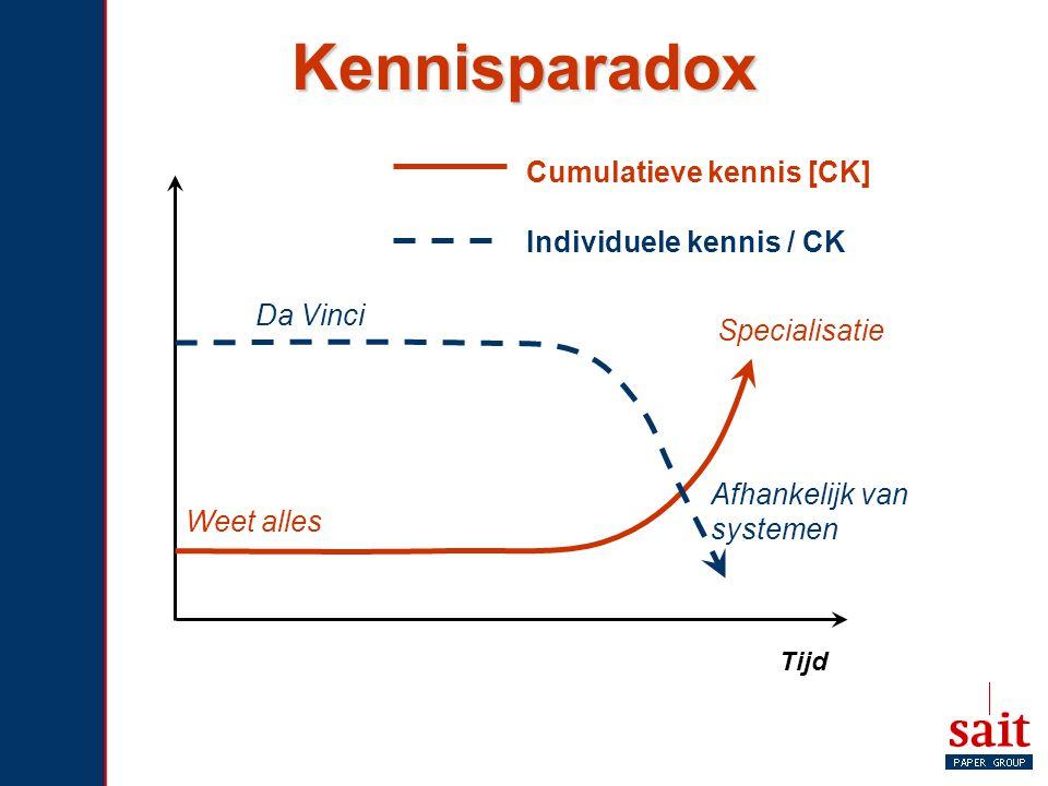 Kennisparadox Cumulatieve kennis [CK] Individuele kennis / CK Da Vinci